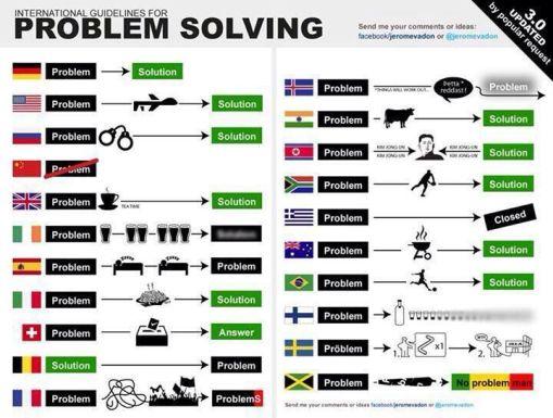 problem-solving-paises